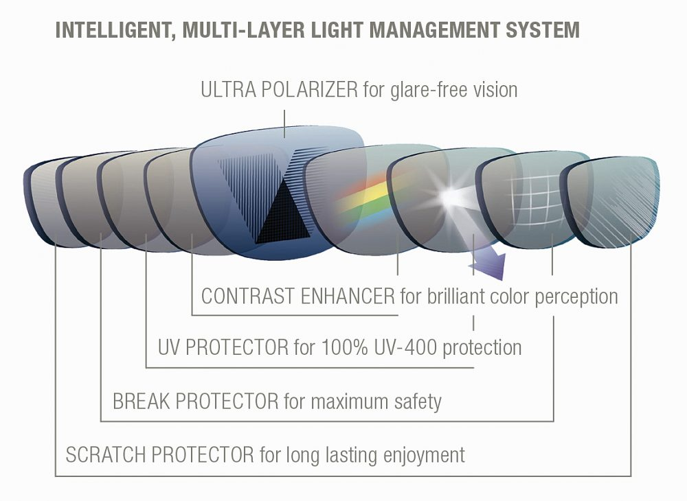 INVU Layer graphic