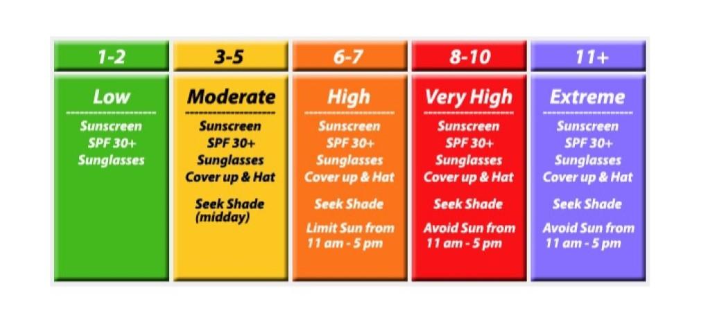 Keep an eye on the UV Index